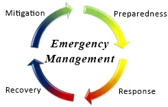 Emergency Management Plan / Overview